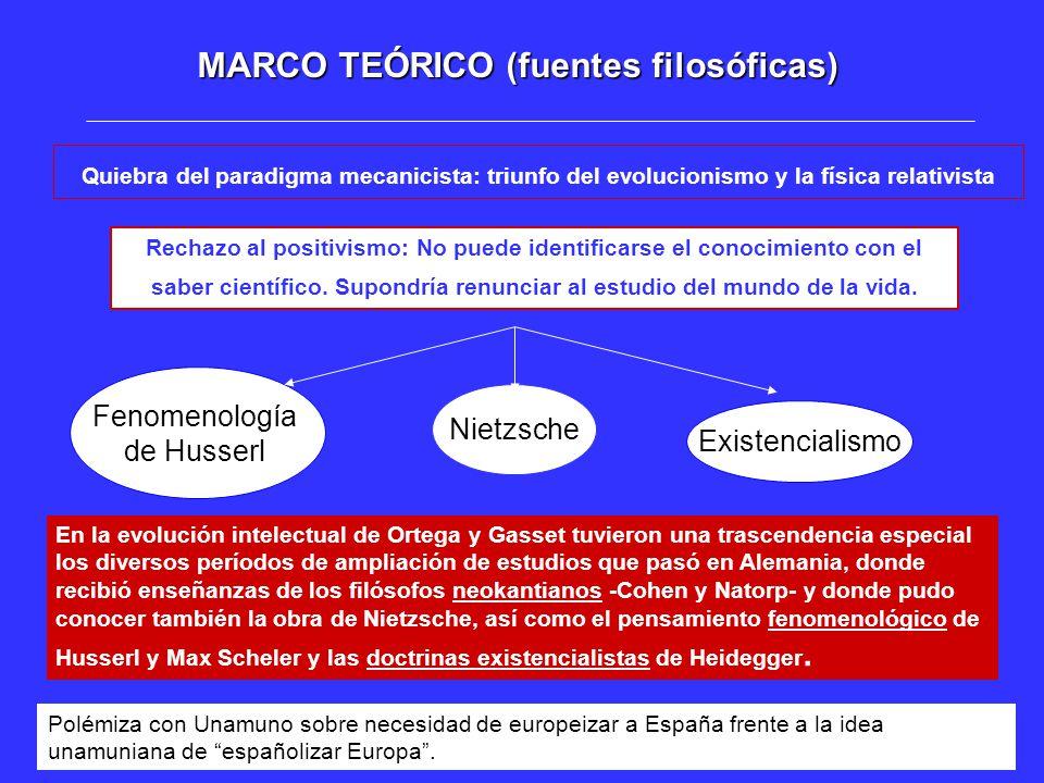 MARCO TEÓRICO (fuentes filosóficas)