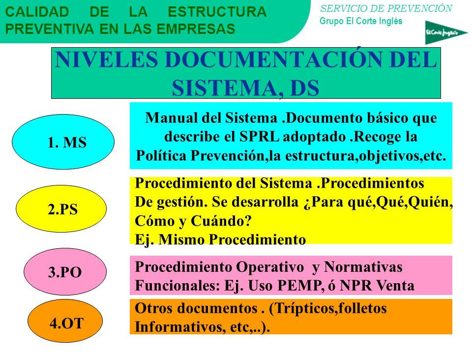 NIVELES DOCUMENTACIÓN DEL SISTEMA, DS