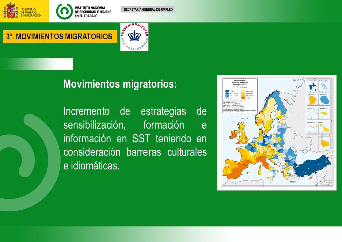Movimientos migratorios: