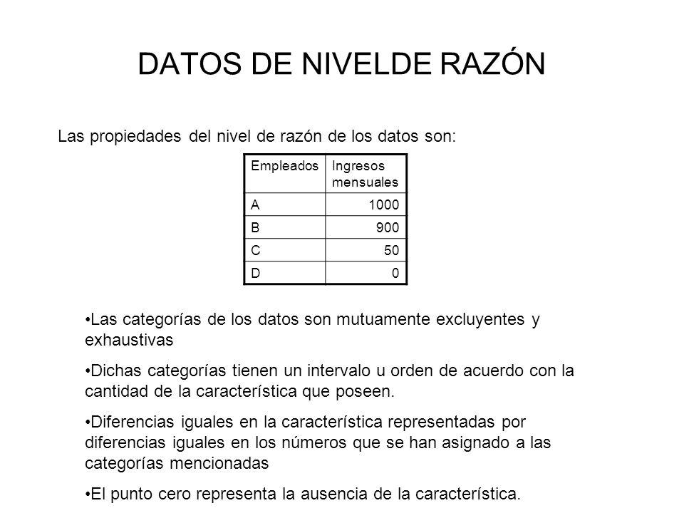 DATOS DE NIVELDE RAZÓN Las propiedades del nivel de razón de los datos son: Empleados. Ingresos mensuales.