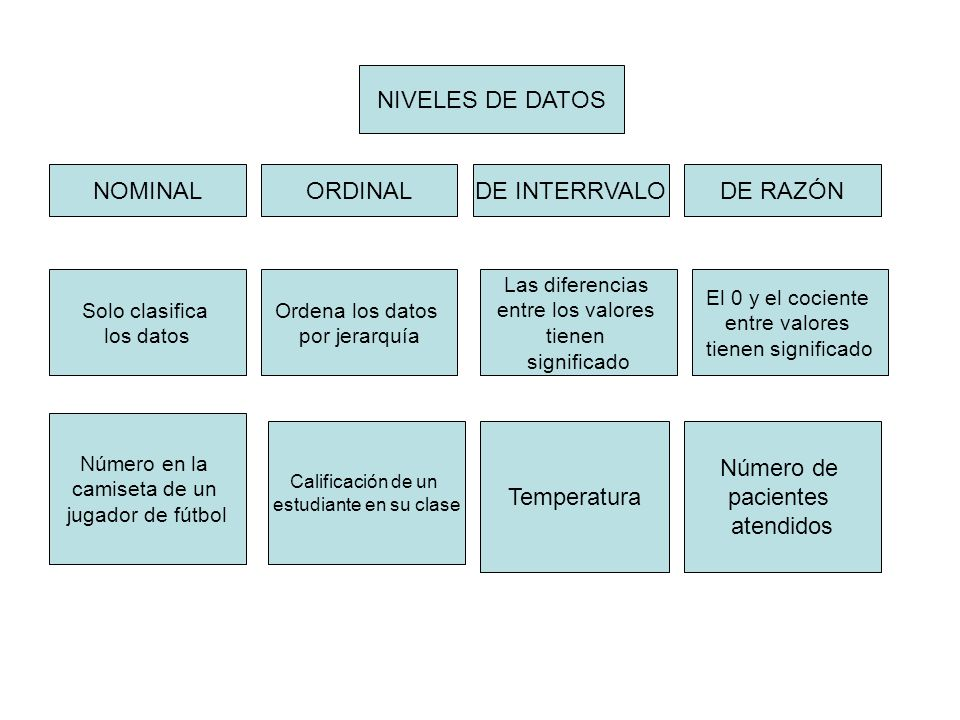 NIVELES DE DATOS NOMINAL ORDINAL DE INTERRVALO DE RAZÓN Temperatura