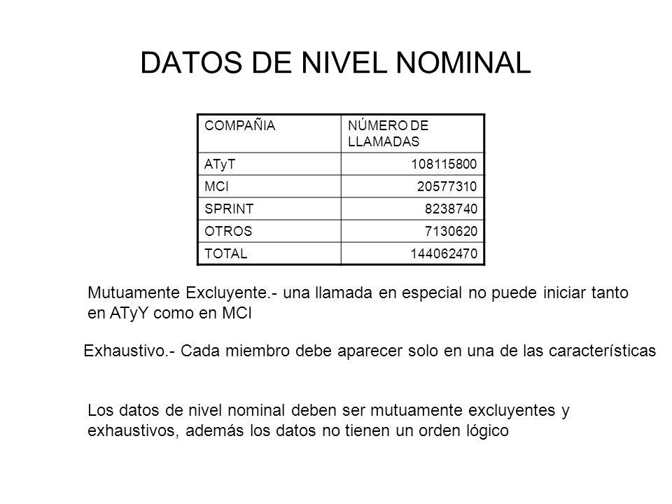 DATOS DE NIVEL NOMINAL COMPAÑIA. NÚMERO DE LLAMADAS. ATyT. 108115800. MCI. 20577310. SPRINT. 8238740.