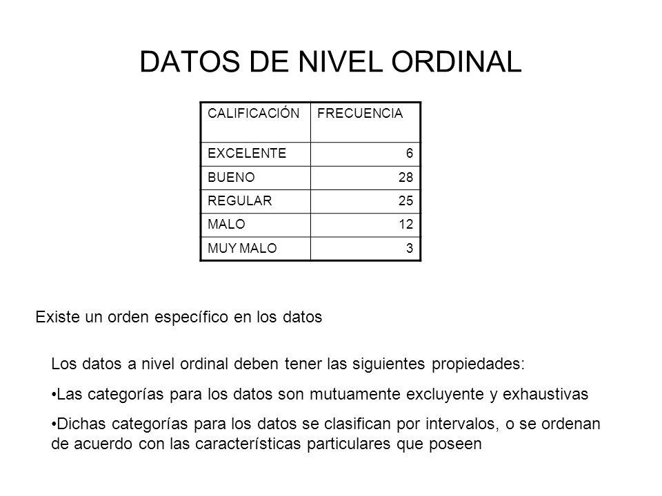 DATOS DE NIVEL ORDINAL Existe un orden específico en los datos
