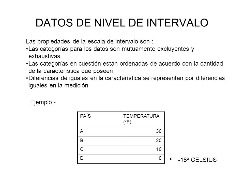 DATOS DE NIVEL DE INTERVALO