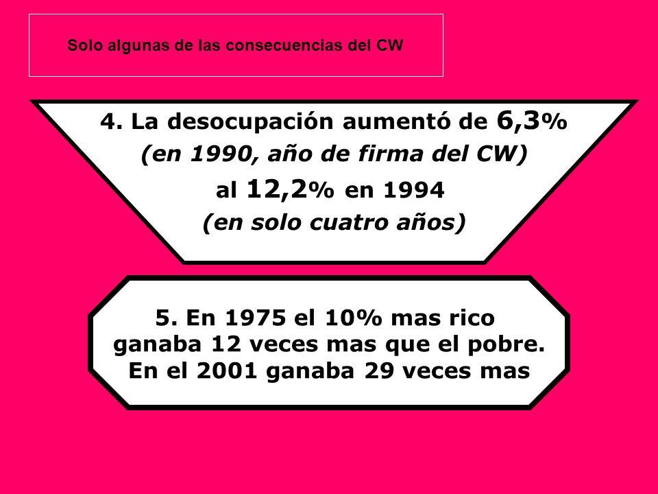 4. La desocupación aumentó de 6,3% (en 1990, año de firma del CW)