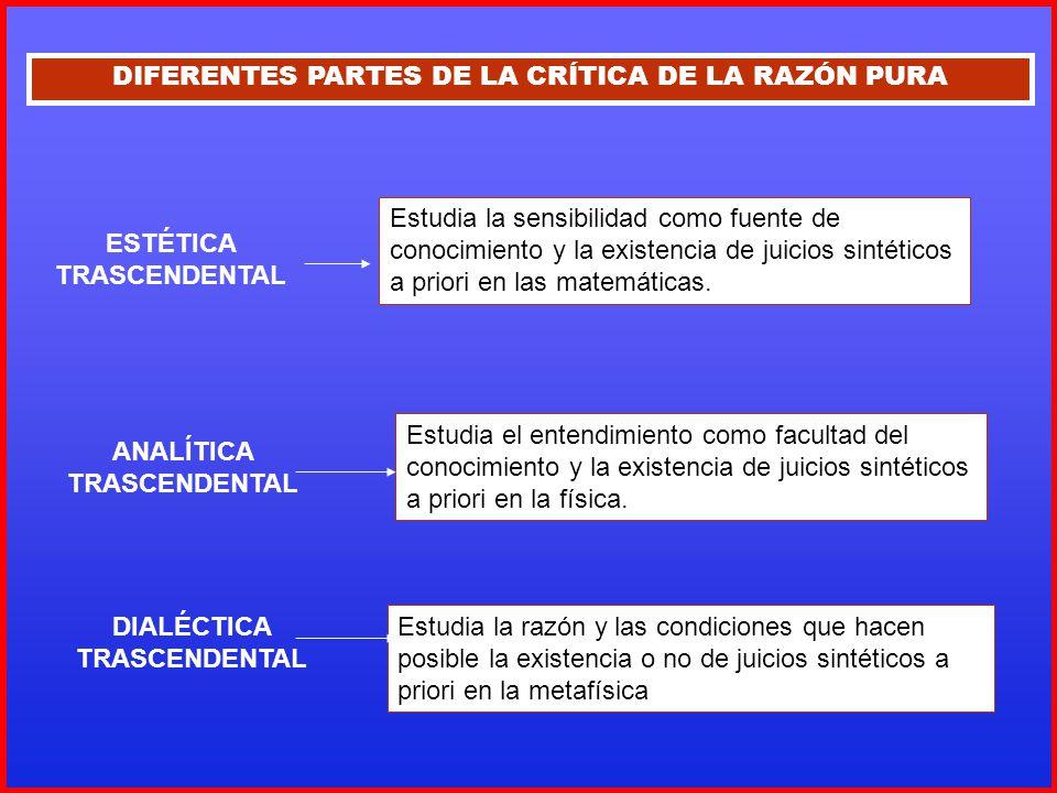 DIFERENTES PARTES DE LA CRÍTICA DE LA RAZÓN PURA