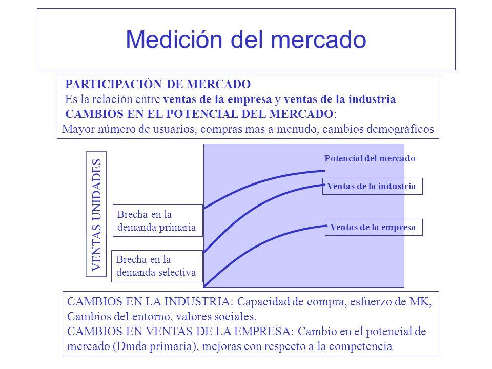 Medición del mercado PARTICIPACIÓN DE MERCADO