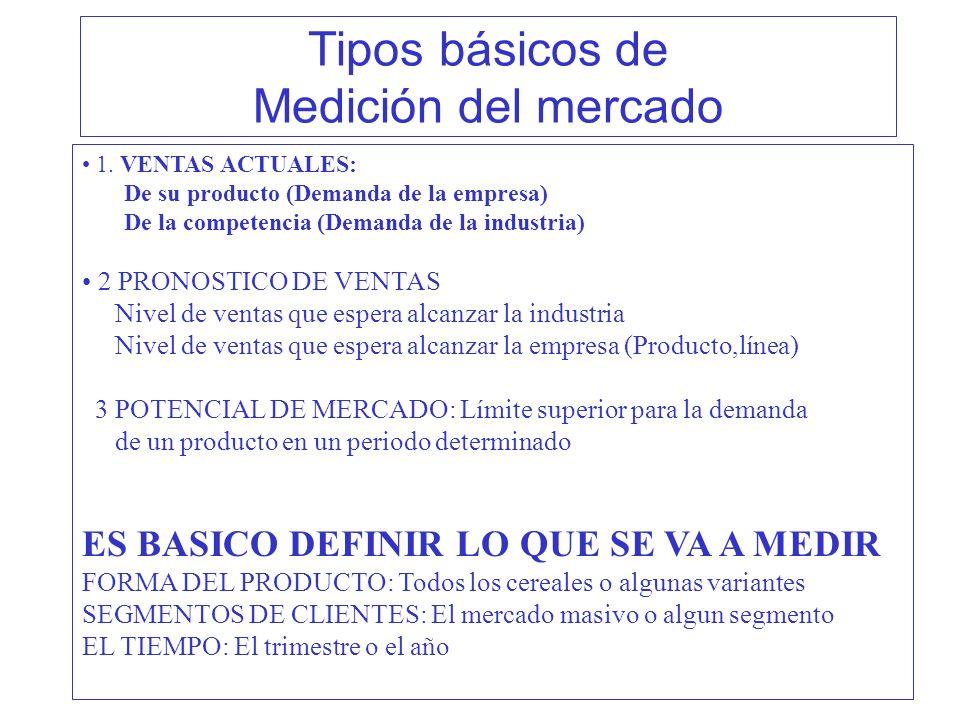 Tipos básicos de Medición del mercado