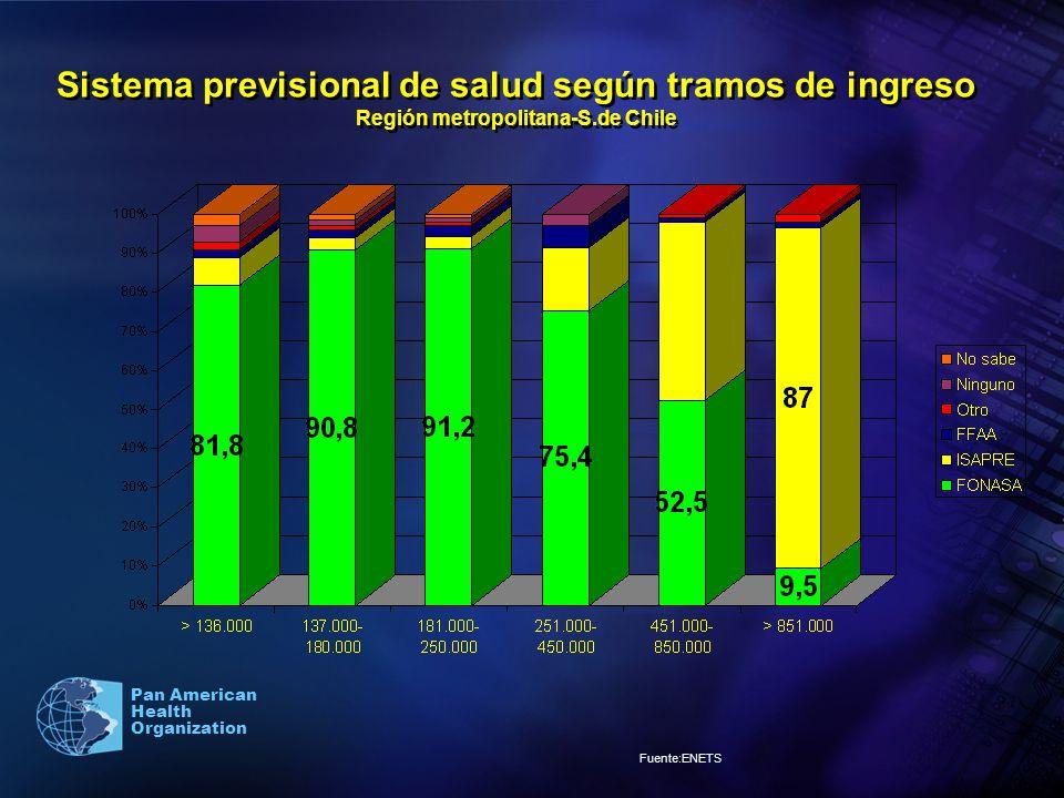 Sistema previsional de salud según tramos de ingreso Región metropolitana-S.de Chile