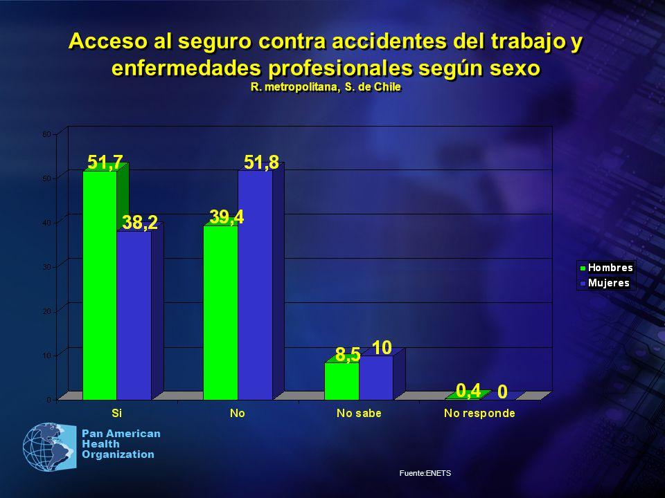 Acceso al seguro contra accidentes del trabajo y enfermedades profesionales según sexo R. metropolitana, S. de Chile