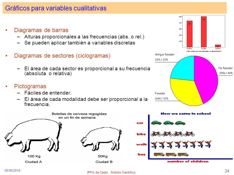 Gráficos para variables cualitativas