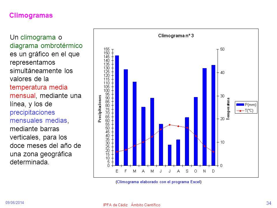 IPFA de Cádiz Ámbito Científico