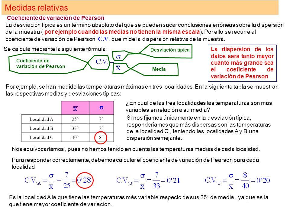 Medidas relativas σ Coeficiente de variación de Pearson