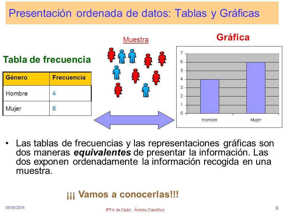 Presentación ordenada de datos: Tablas y Gráficas