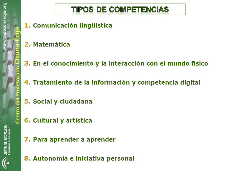Tipos de competencias 1. Comunicación lingüística 2. Matemática