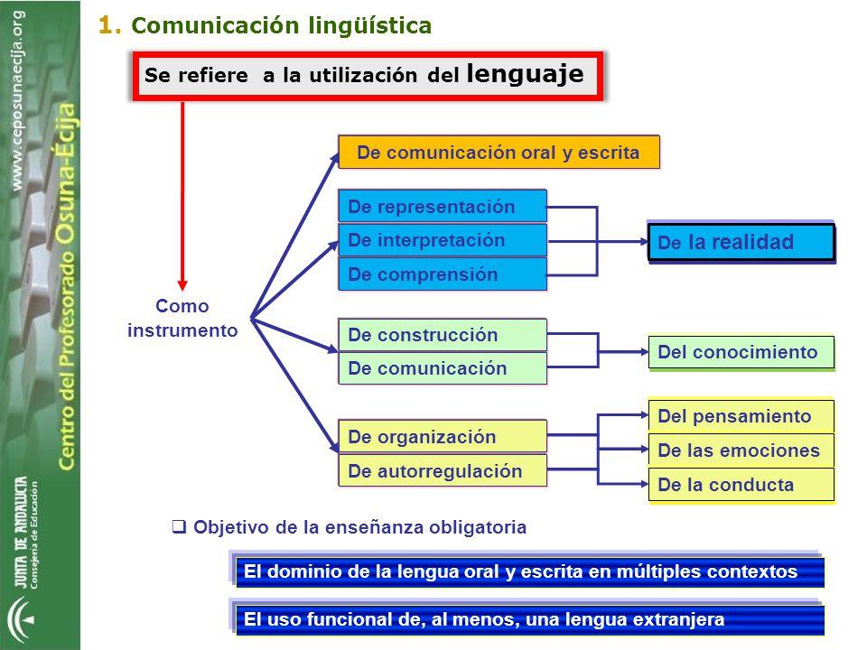 De comunicación oral y escrita