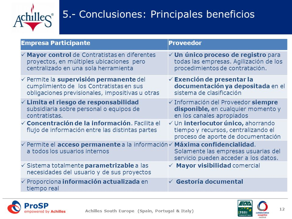 5.- Conclusiones: Principales beneficios