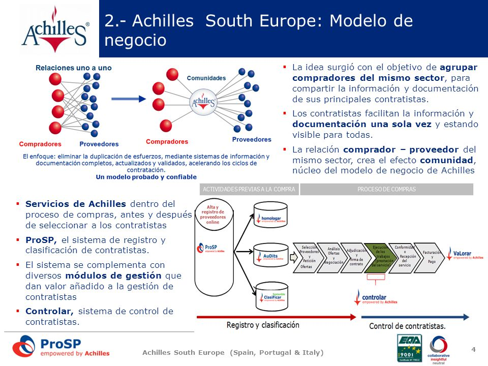 2.- Achilles South Europe: Modelo de negocio