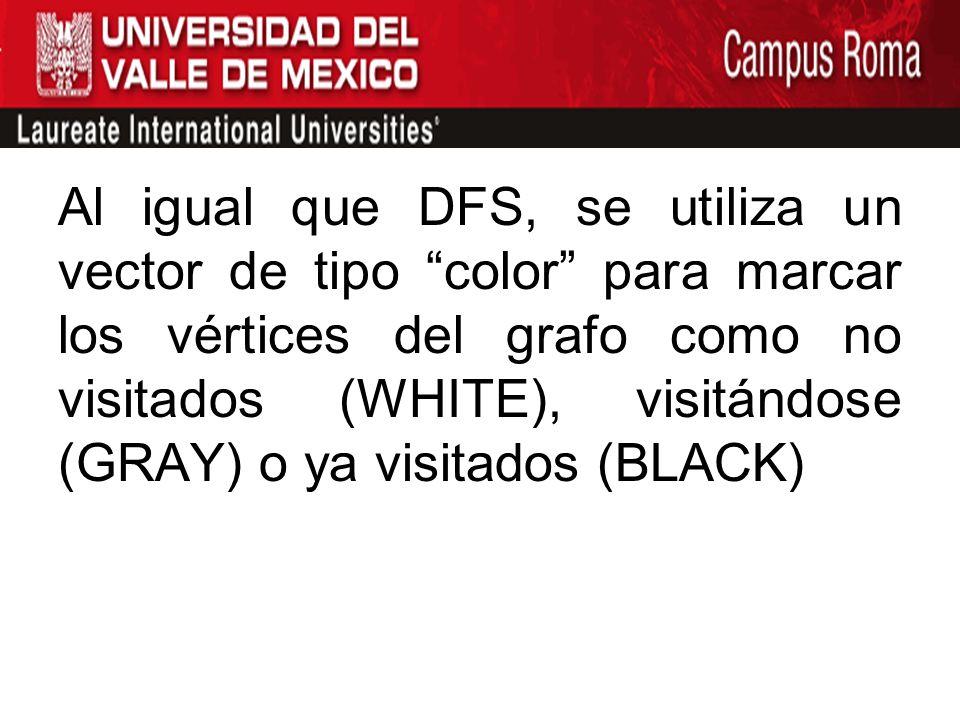 Al igual que DFS, se utiliza un vector de tipo color para marcar los vértices del grafo como no visitados (WHITE), visitándose (GRAY) o ya visitados (BLACK)