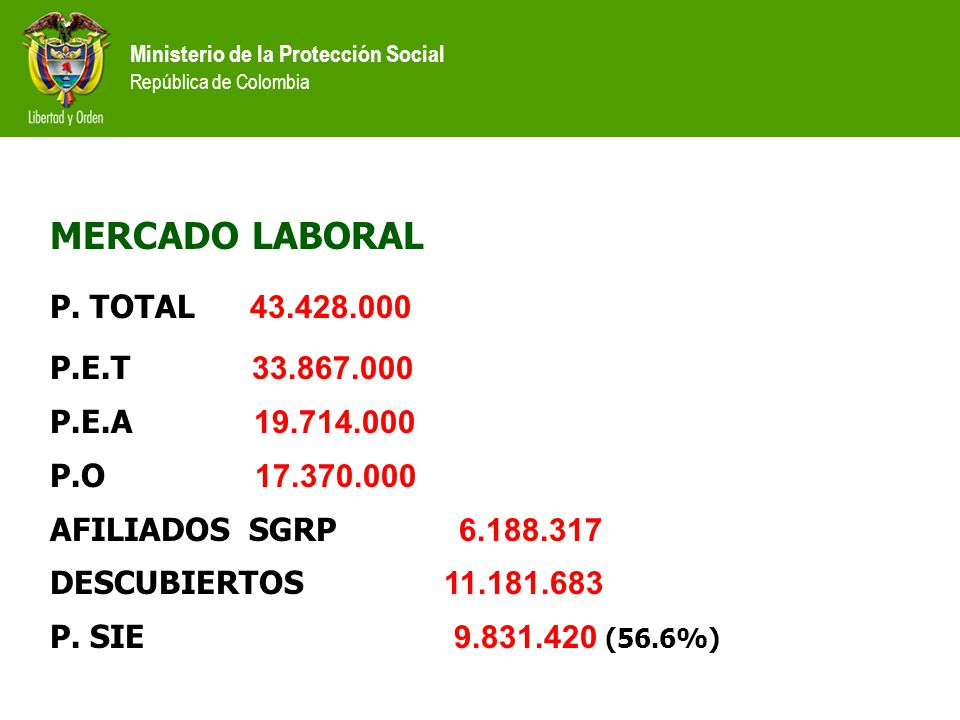 MERCADO LABORAL P. TOTAL 43.428.000 P.E.T 33.867.000 P.E.A 19.714.000