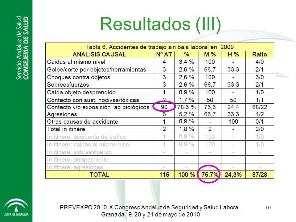Resultados (III) PREVEXPO 2010. X Congreso Andaluz de Seguridad y Salud Laboral.