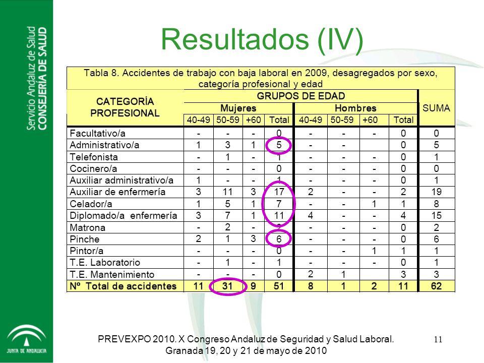 Resultados (IV) PREVEXPO 2010. X Congreso Andaluz de Seguridad y Salud Laboral.