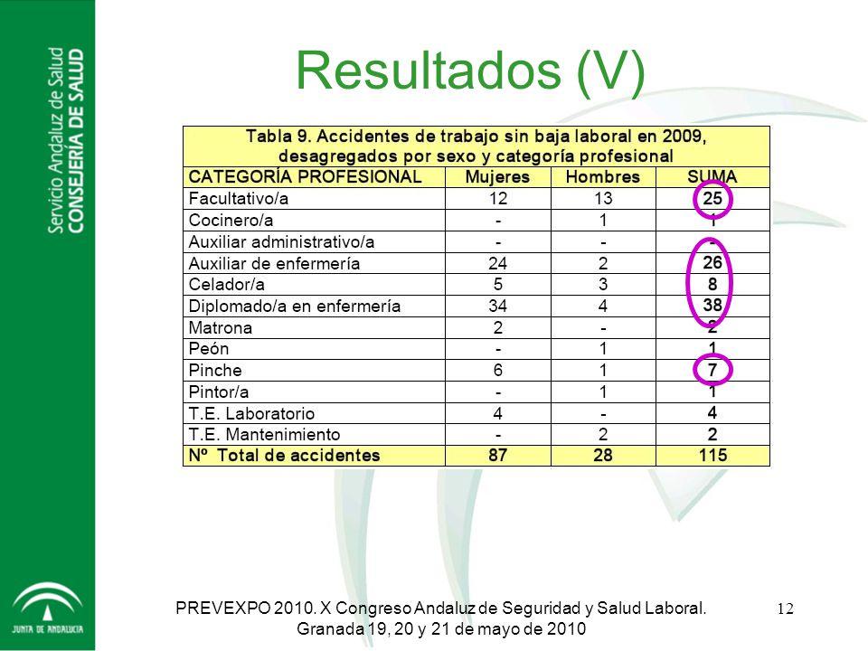 Resultados (V) PREVEXPO 2010. X Congreso Andaluz de Seguridad y Salud Laboral.