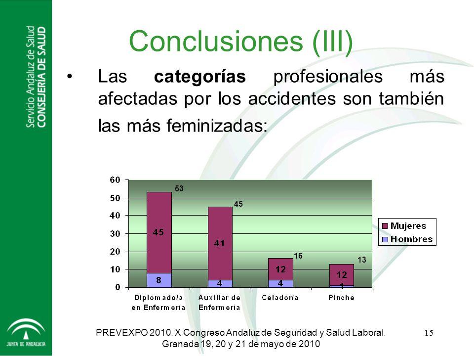 Conclusiones (III) Las categorías profesionales más afectadas por los accidentes son también las más feminizadas: