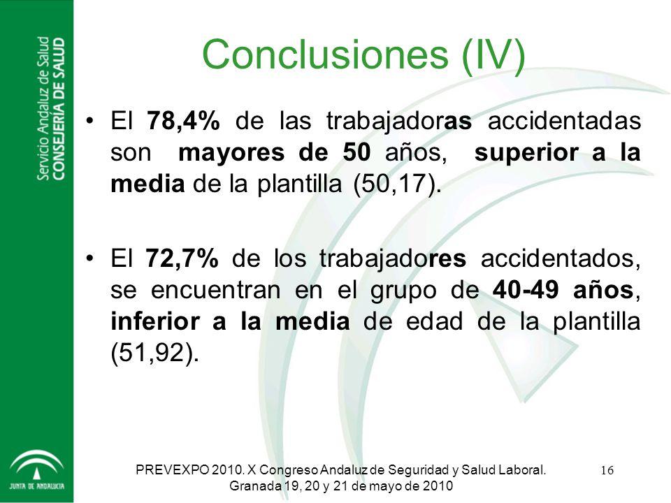 Conclusiones (IV) El 78,4% de las trabajadoras accidentadas son mayores de 50 años, superior a la media de la plantilla (50,17).