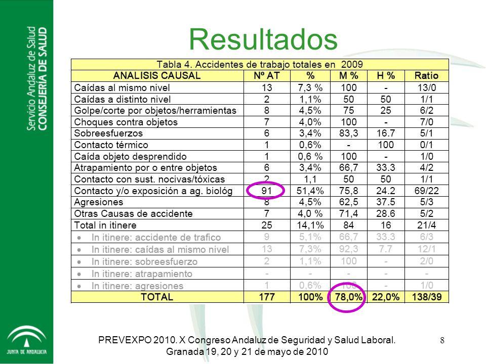 Resultados PREVEXPO 2010. X Congreso Andaluz de Seguridad y Salud Laboral.