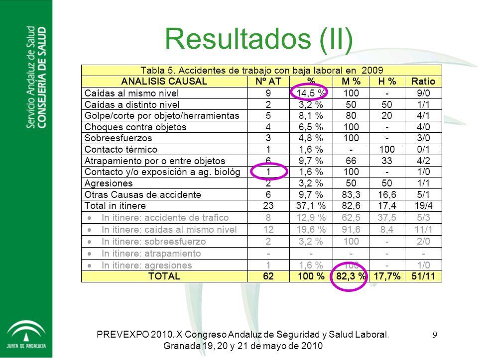 Resultados (II) PREVEXPO 2010. X Congreso Andaluz de Seguridad y Salud Laboral.