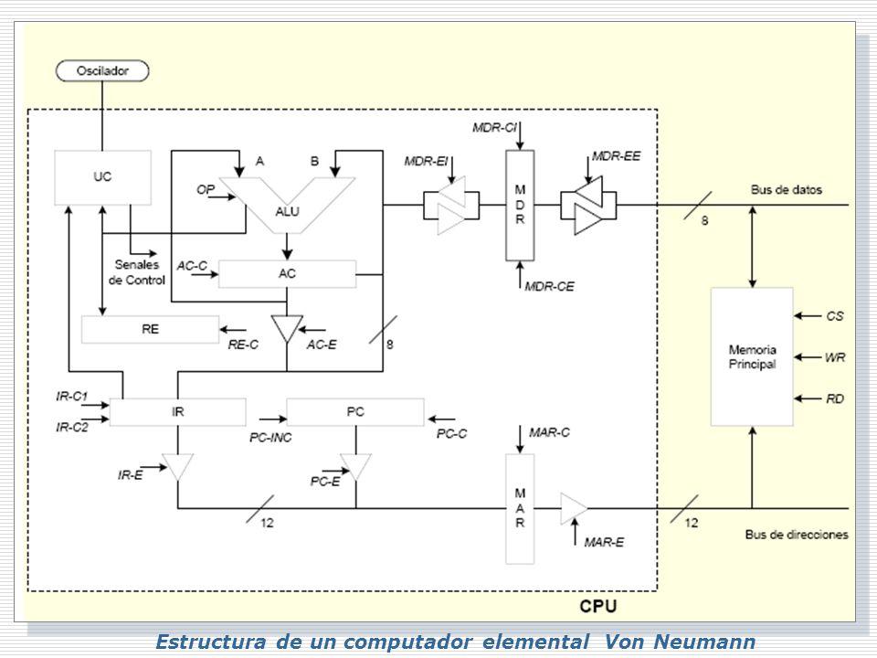Estructura de un computador elemental Von Neumann