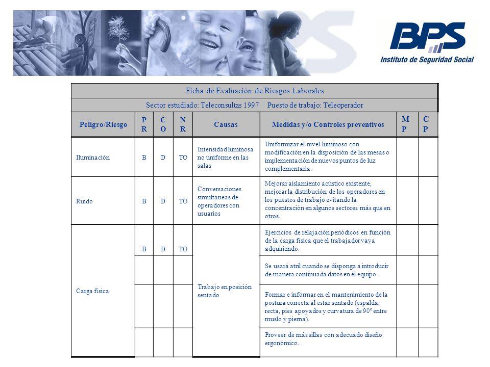 Medidas y/o Controles preventivos