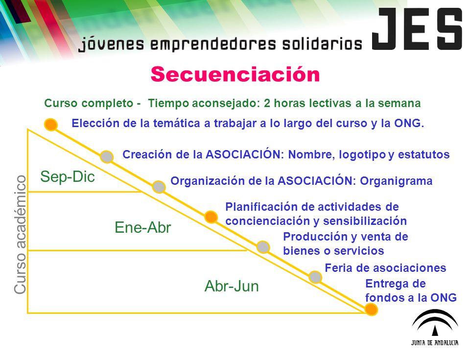 Secuenciación Sep-Dic Curso académico Ene-Abr Abr-Jun