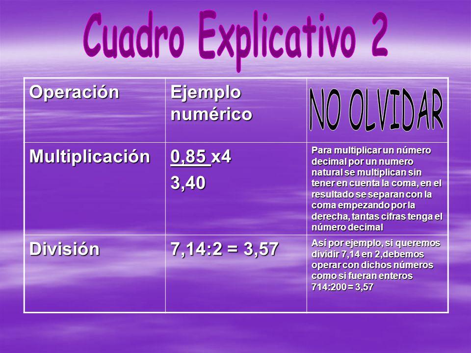 Cuadro Explicativo 2 NO OLVIDAR Operación Ejemplo numérico
