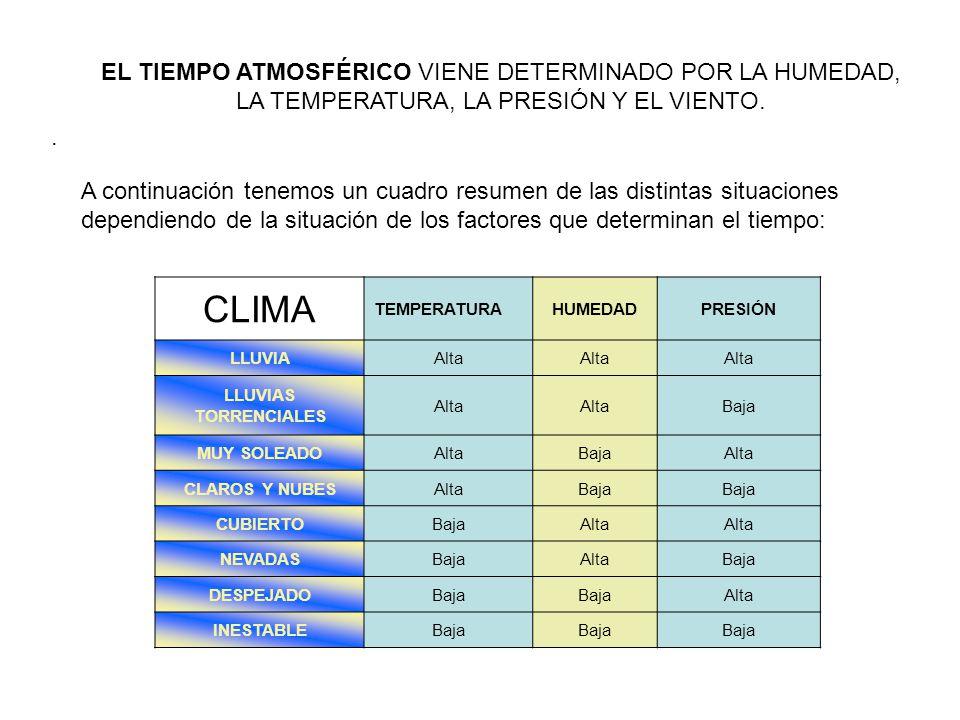 CLIMA EL TIEMPO ATMOSFÉRICO VIENE DETERMINADO POR LA HUMEDAD,