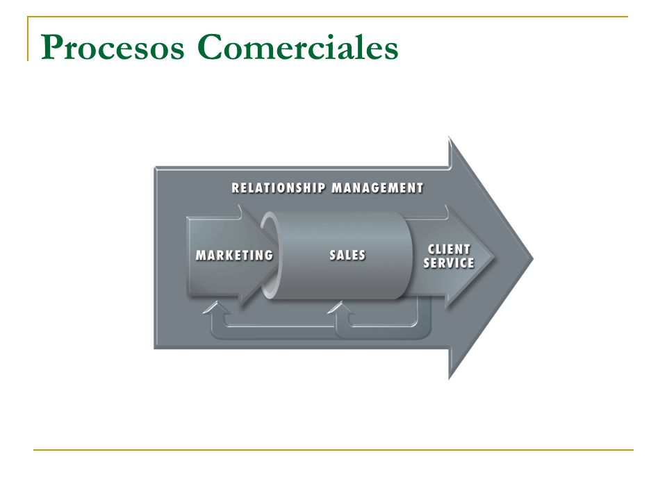 Procesos Comerciales