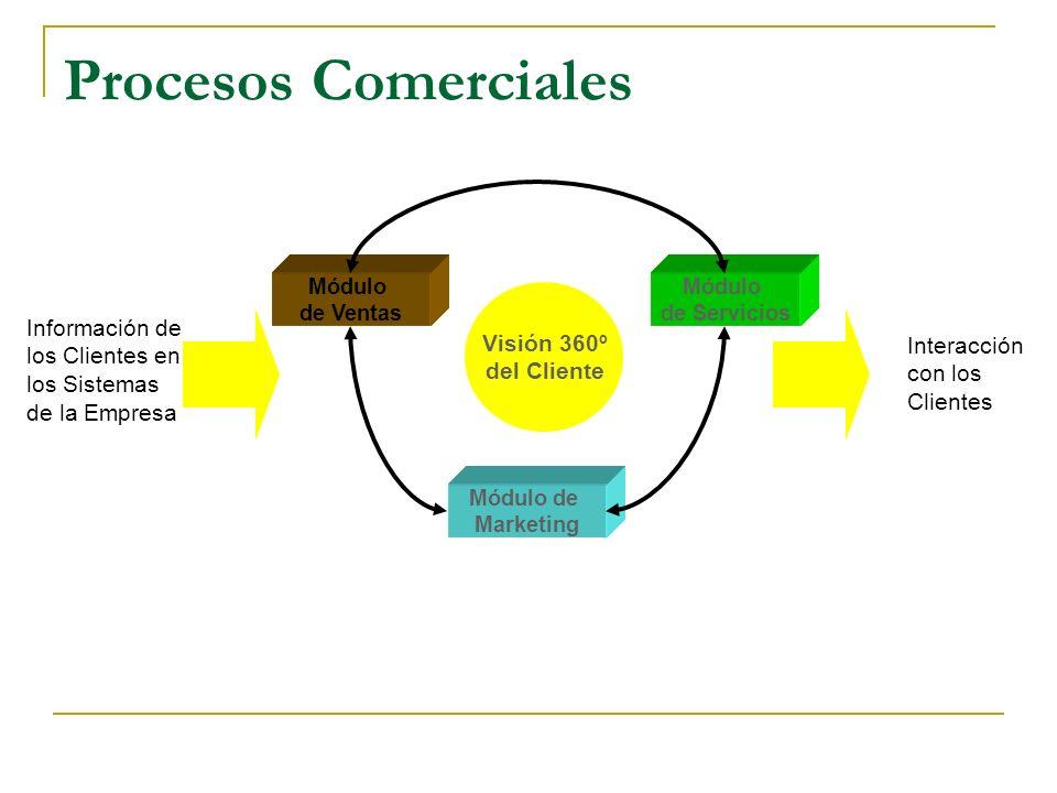 Procesos Comerciales Visión 360º