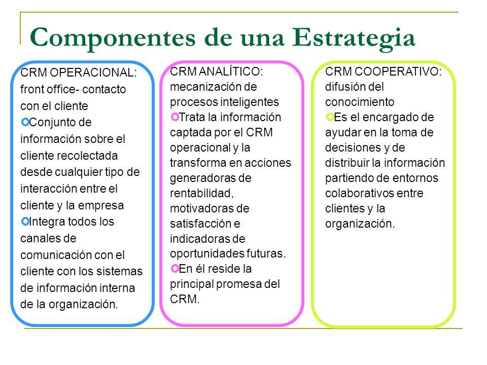 Componentes de una Estrategia