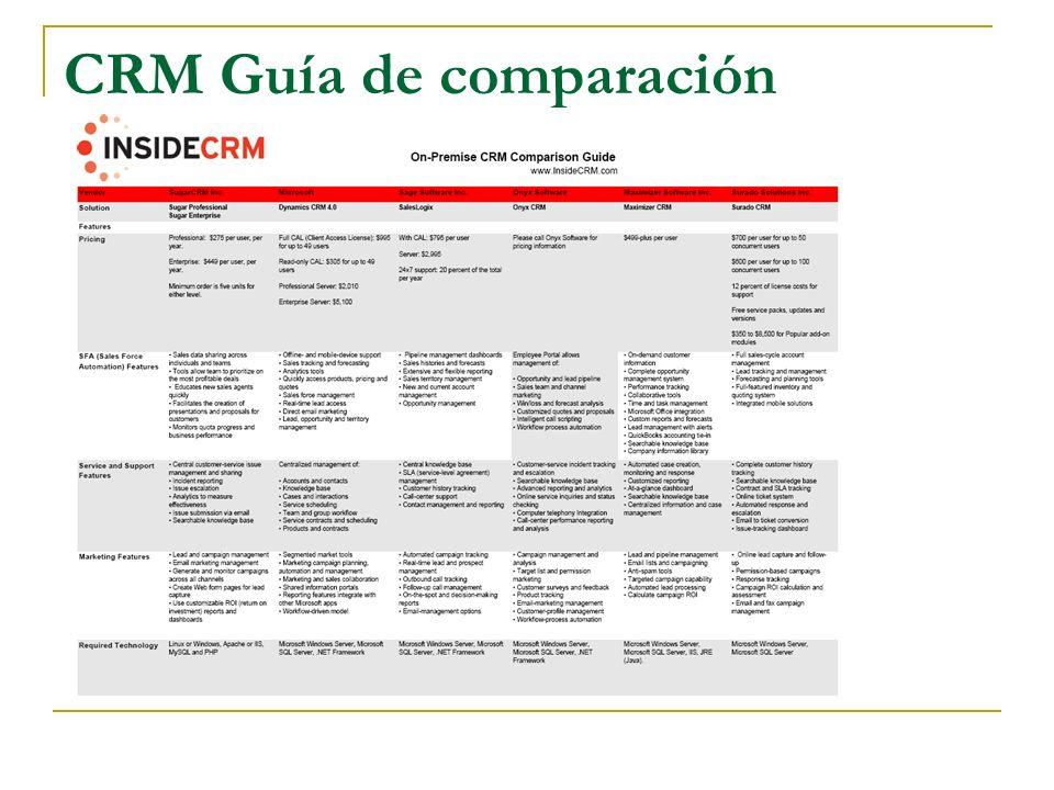 CRM Guía de comparación