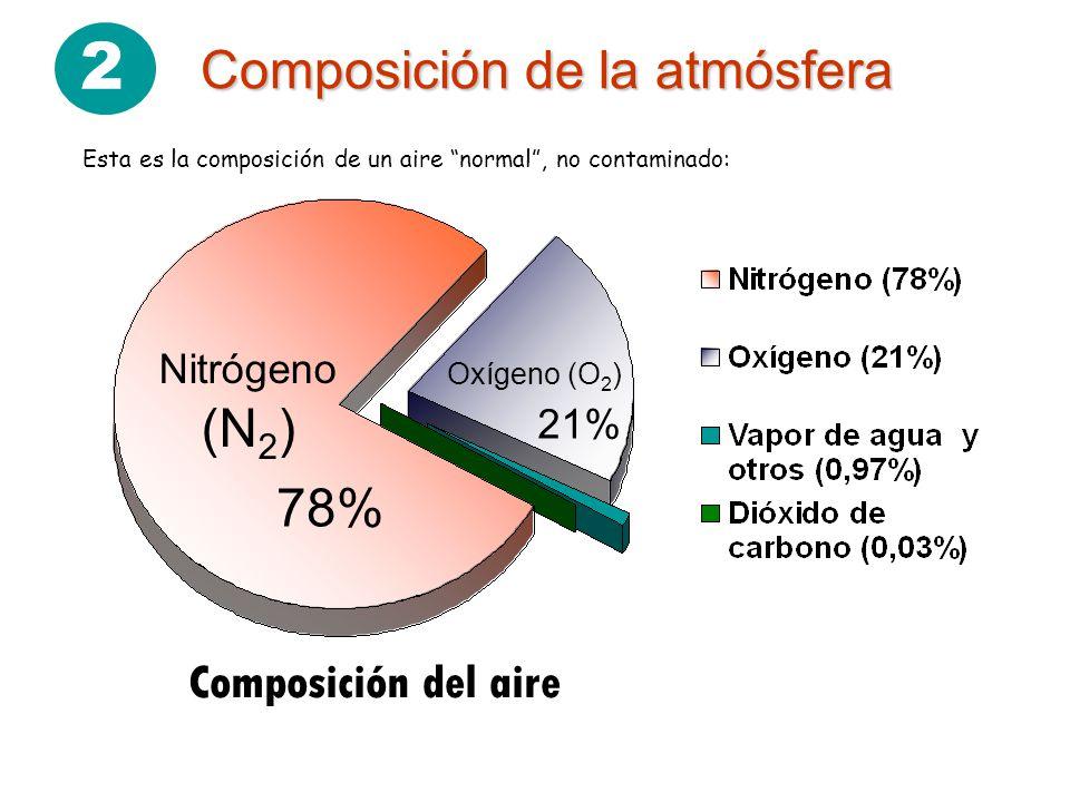 2 Composición de la atmósfera 78% Composición del aire Nitrógeno (N2)