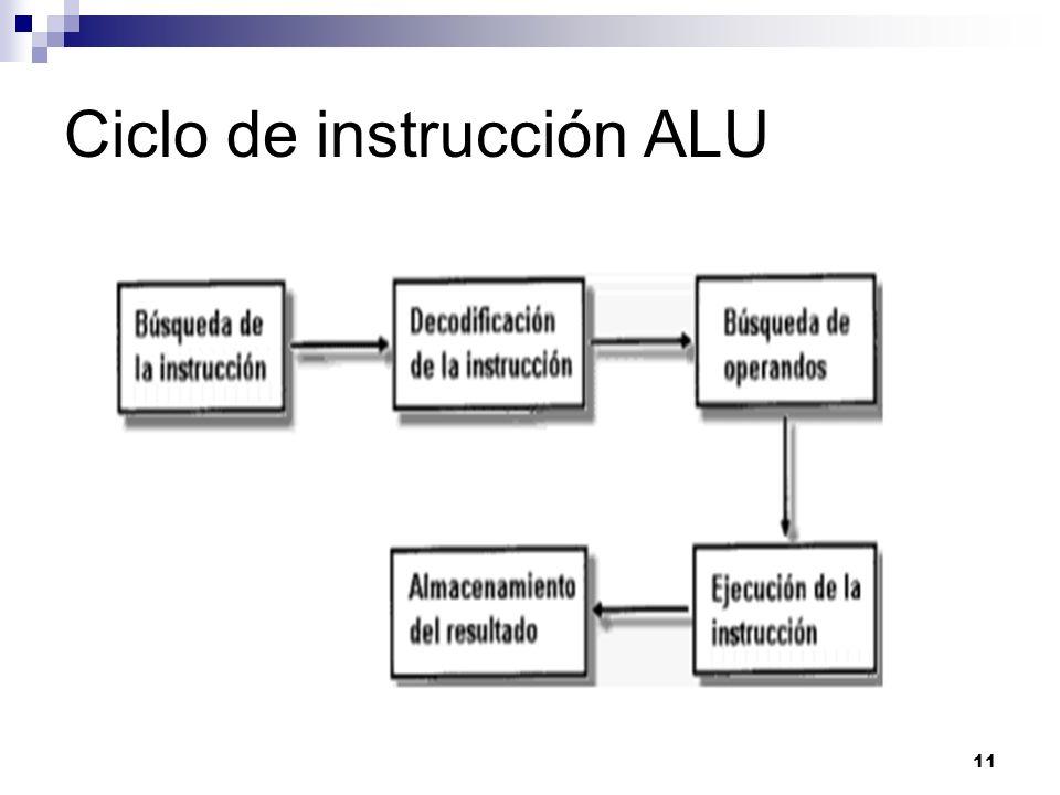 Ciclo de instrucción ALU