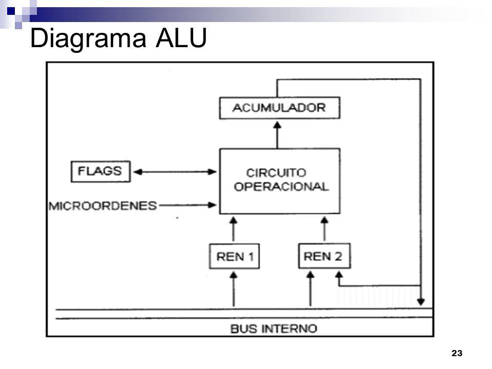 Diagrama ALU