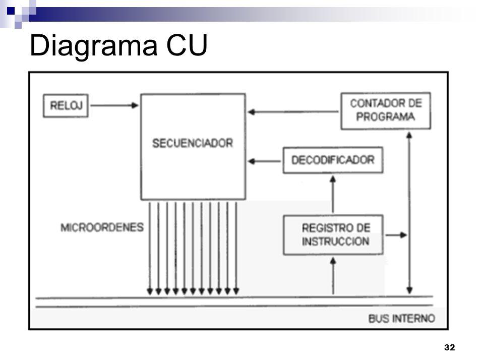 Diagrama CU