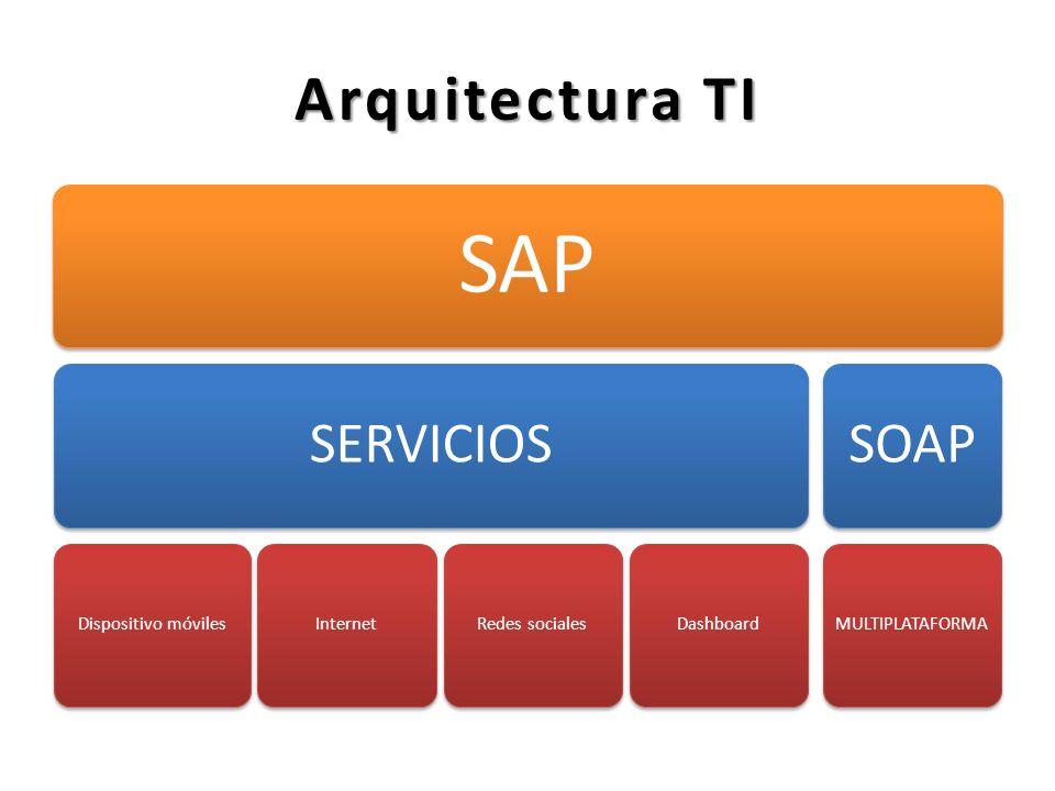 SAP Arquitectura TI SERVICIOS SOAP Dispositivo móviles Internet