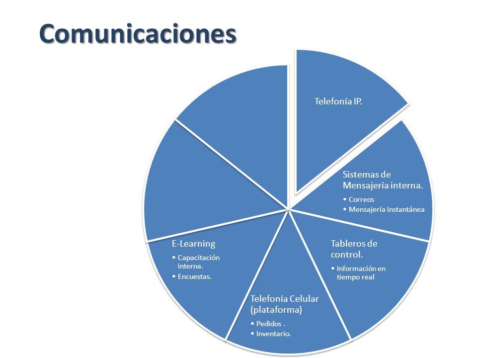 Comunicaciones Telefonía IP. Sistemas de Mensajería interna.