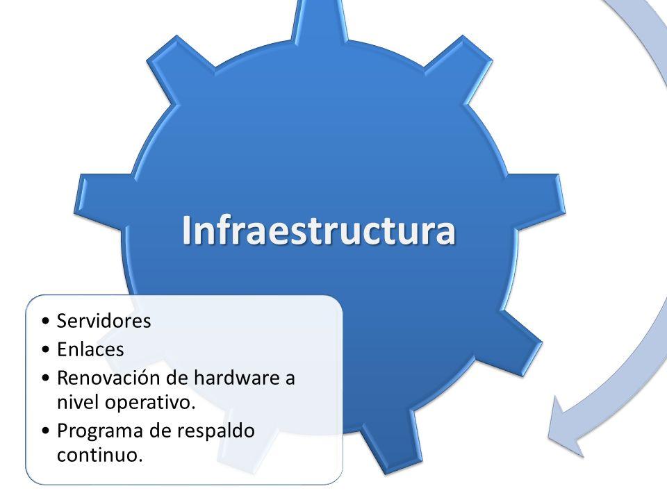 Infraestructura Servidores Enlaces