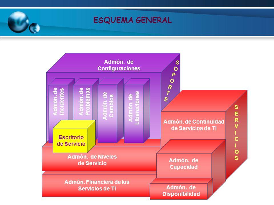 ESQUEMA GENERAL Admón. de Configuraciones SOPORTE Admón. de Incidentes