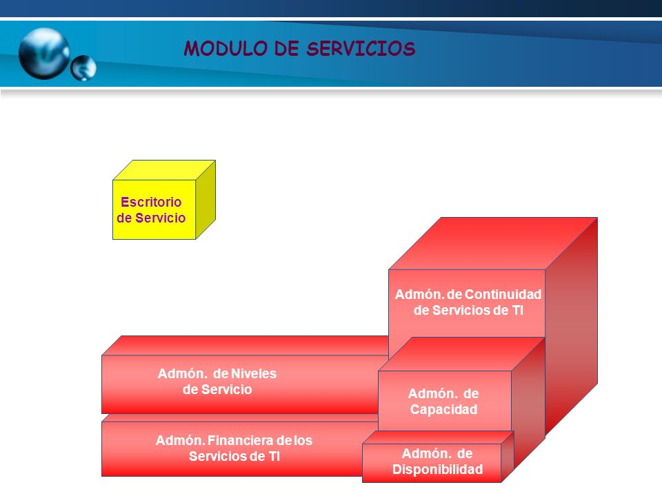 MODULO DE SERVICIOS Escritorio de Servicio