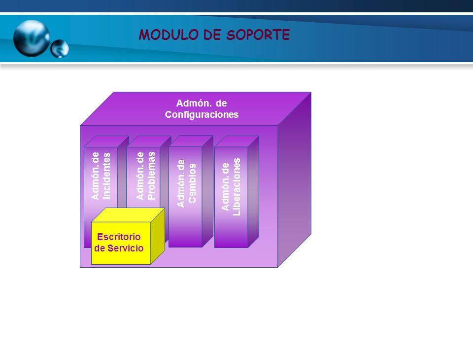 Admón. de Configuraciones Escritorio de Servicio
